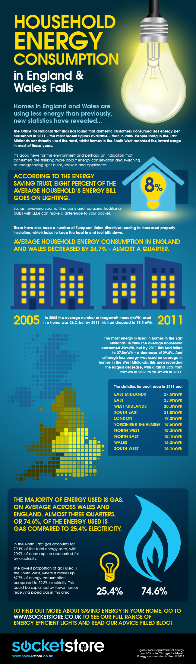 Household Energy Consumption Infographic