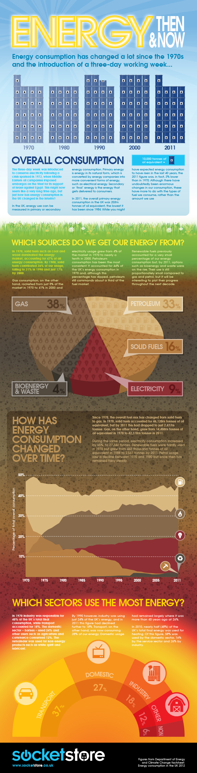 Energy Then And Now Infographic
